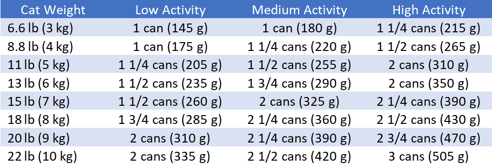 Recommended Daily Feeding Amounts for older cats that vomit